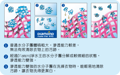 DIAMOND淨水王